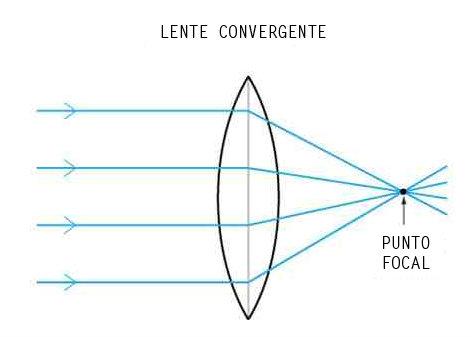 34bc1fb27e Diagrama funcionamiento de los lentes convergentes y lupas